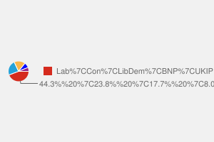 2010 General Election result in Stoke-on-trent North